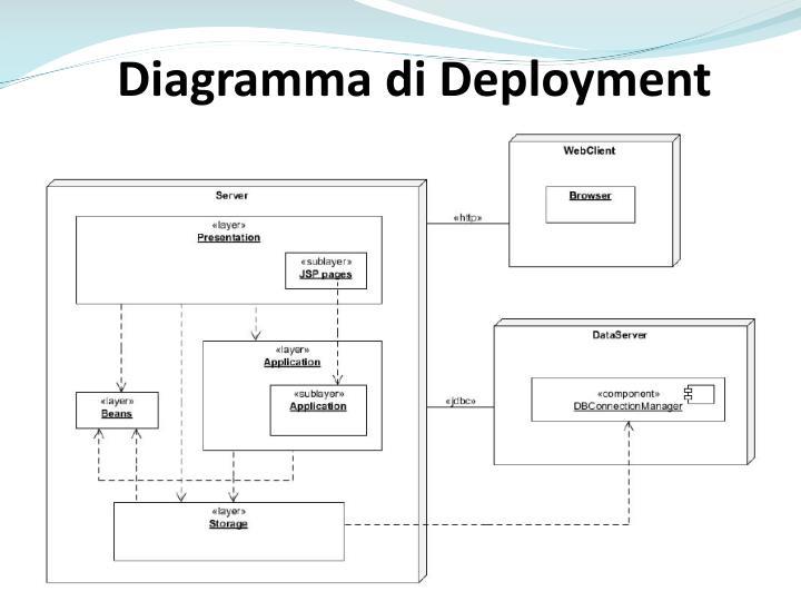 Diagramma di Deployment