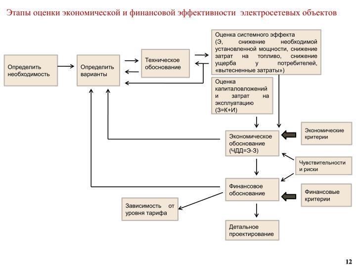 Этапы оценки экономической и финансовой эффективности