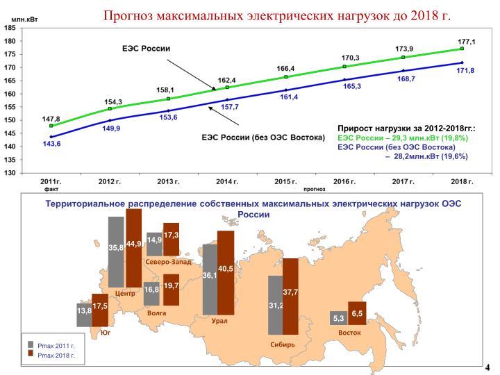 Прогноз максимальных электрических нагрузок до 2018 г.