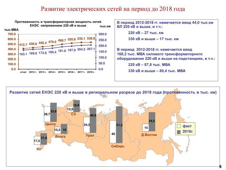 Развитие электрических сетей на период до 201