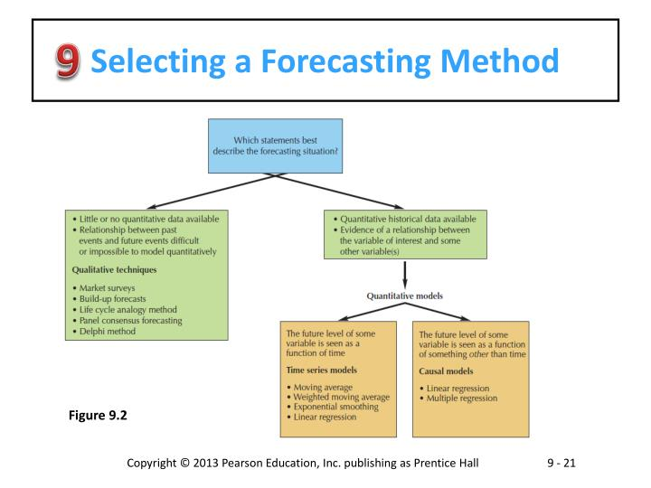 forecasting methodology Weather forecasting - principles and methodology of weather forecasting: when people wait under a shelter for a downpour to end, they are making a very-short-range weather forecast.