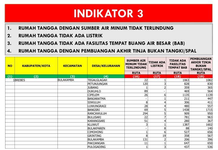 INDIKATOR 3