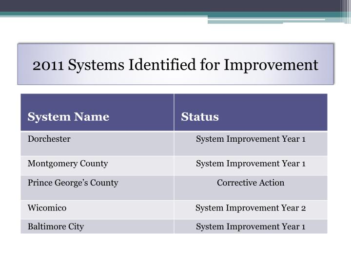 2011 Systems Identified for Improvement