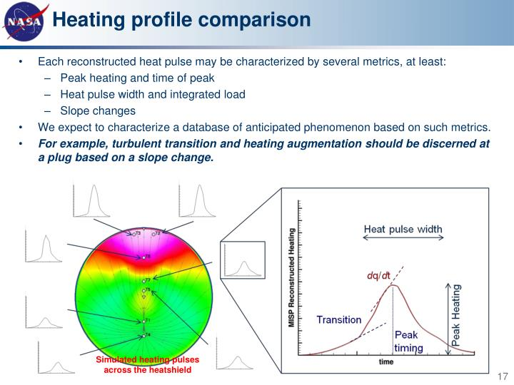 Heating profile comparison