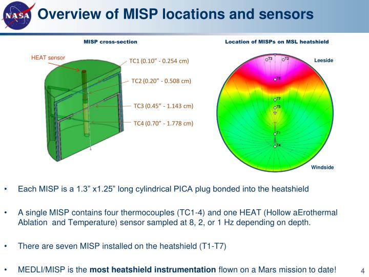 Overview of MISP locations and sensors