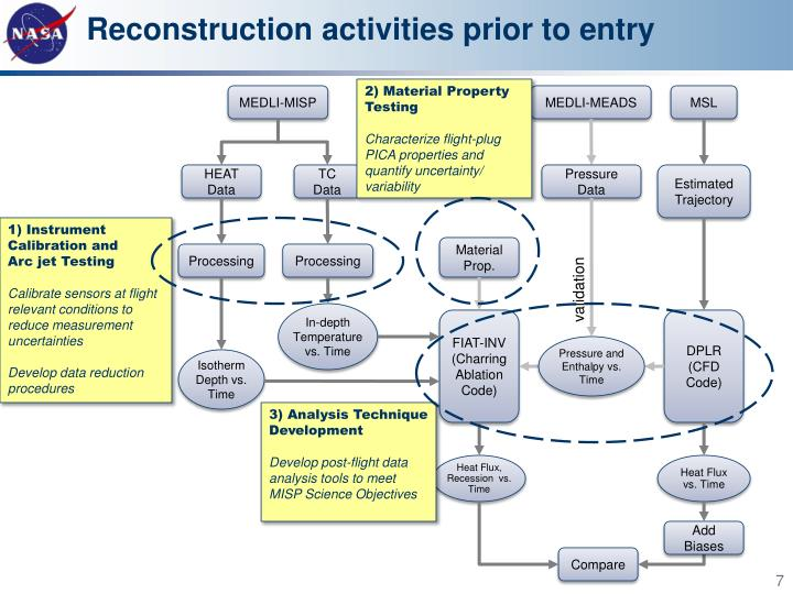 Reconstruction activities prior to entry