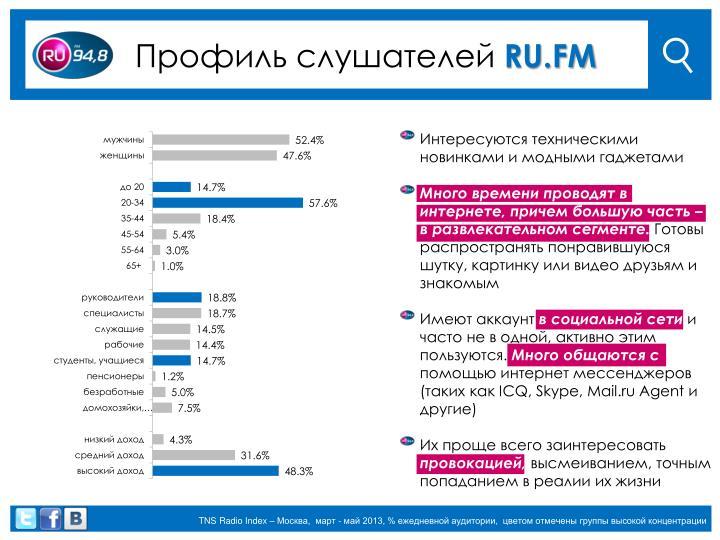 Профиль слушателей