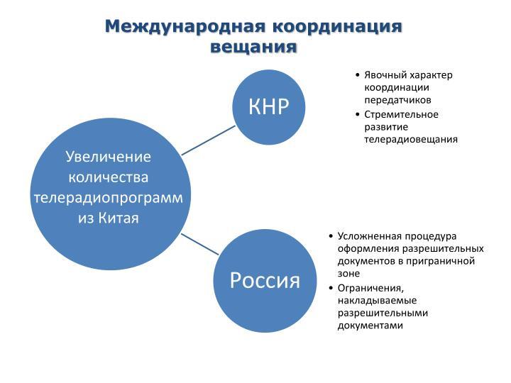 Международная координация вещания