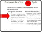 components of the cycle3