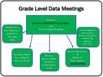 grade level data meetings