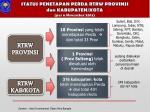 status penetapan perda rtrw provinsi dan kabupaten kota per 6 november 2013