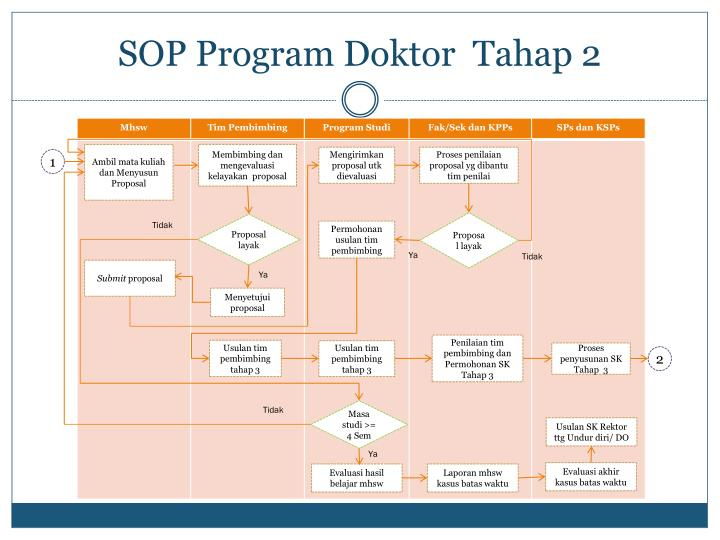 SOP Program Doktor  Tahap 2