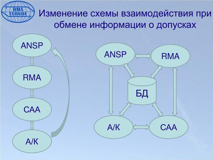 Изменение схемы взаимодействия при обмене информации о допусках