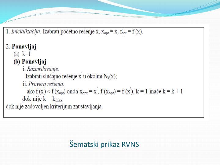 Šematski prikaz RVNS
