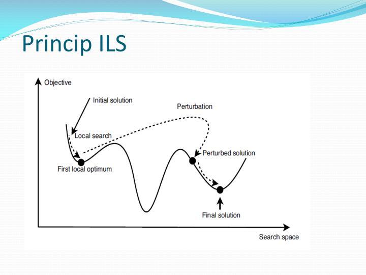 Princip ILS