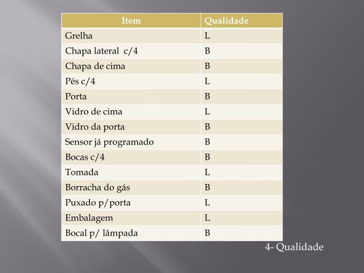 4- Qualidade
