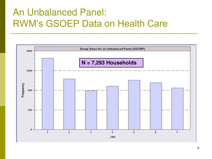 An Unbalanced Panel: