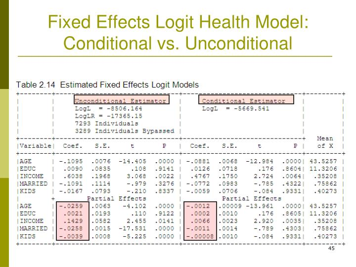 Fixed Effects Logit Health Model: Conditional vs. Unconditional