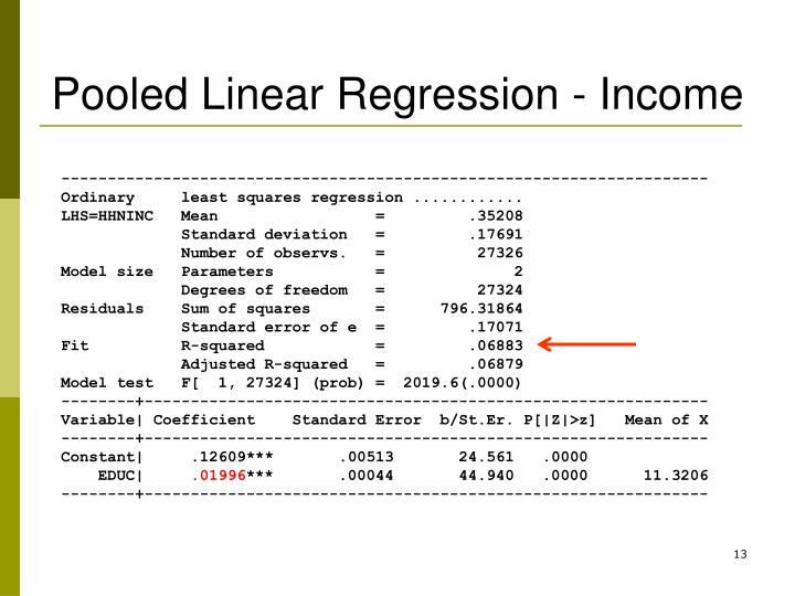 Pooled Linear Regression - Income