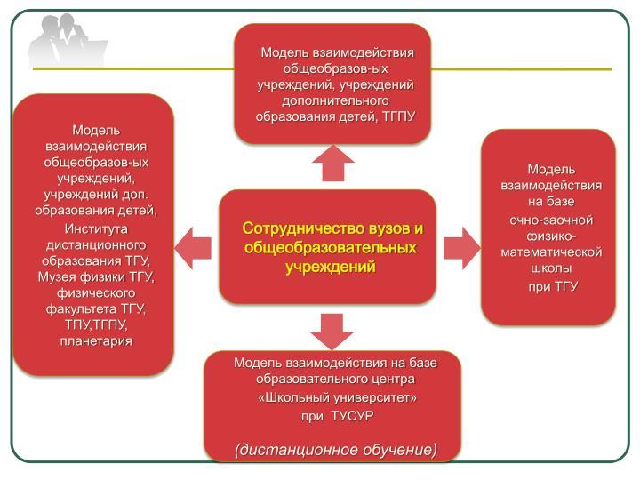 Модель взаимодействия общеобразов-ых учреждений, учреждений дополнительного образования детей, ТГПУ