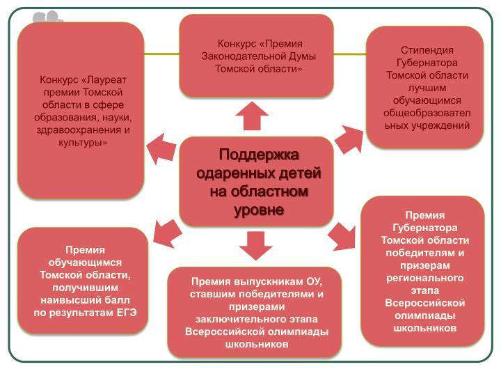 Конкурс «Премия Законодательной Думы Томской области