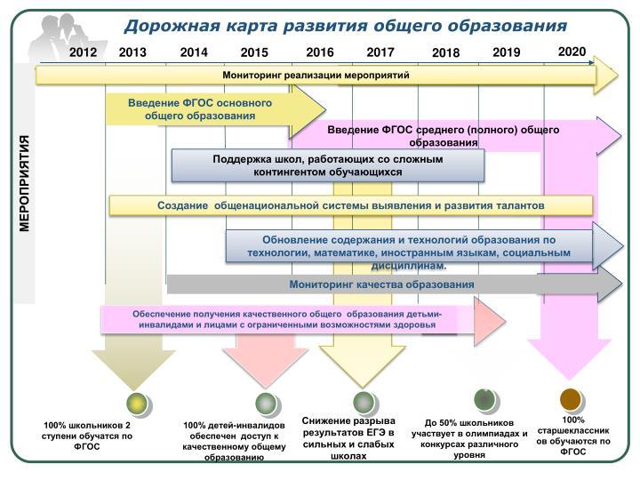 Дорожная карта развития общего образования