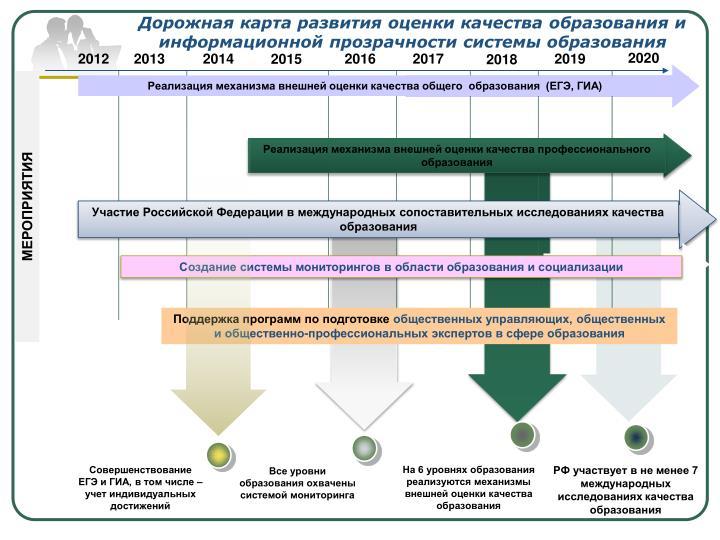 Дорожная карта развития оценки качества