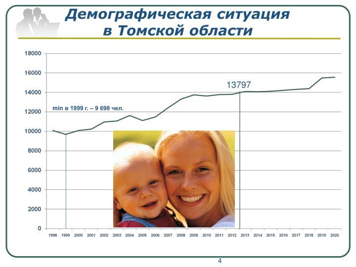 Демографическая ситуация