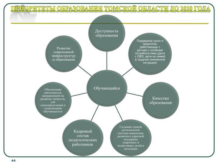Приоритеты образования Томской области до 2020 года