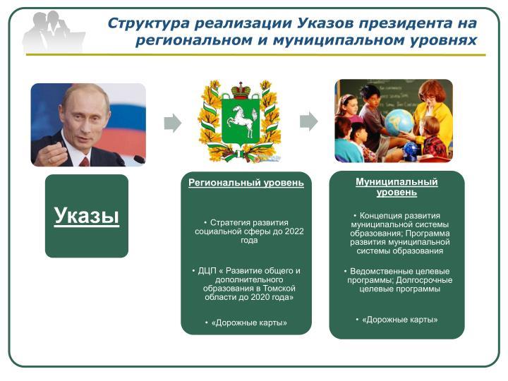 Структура реализации Указов президента на региональном и муниципальном уровнях