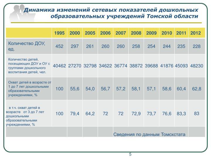 Динамика изменений сетевых показателей дошкольных образовательных учреждений Томской области