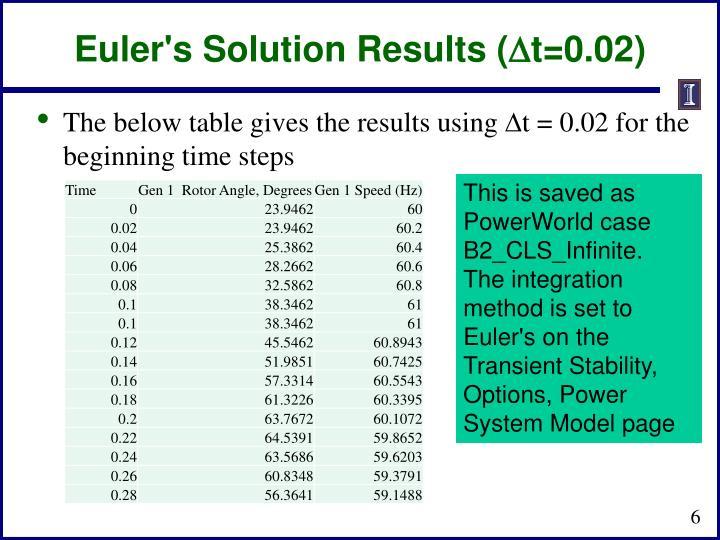 Euler's Solution Results (