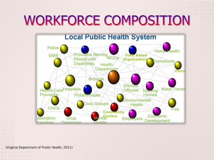 WORKFORCE COMPOSITION