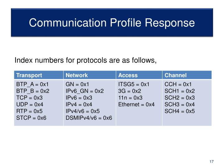 Communication Profile Response