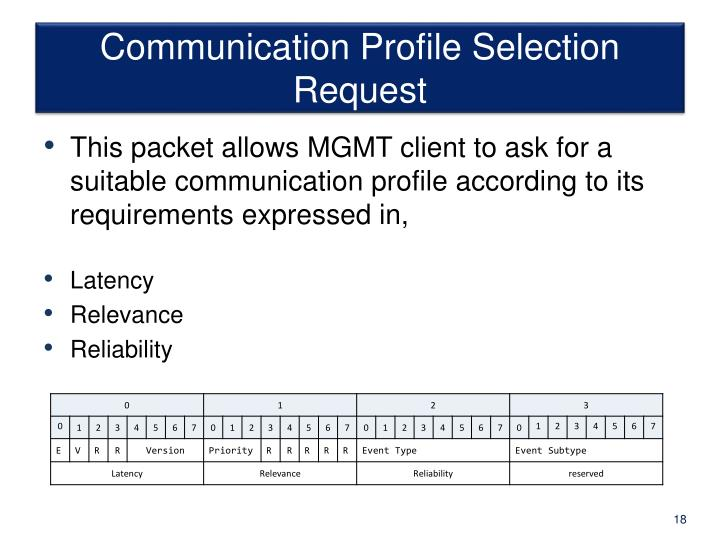 Communication Profile Selection Request