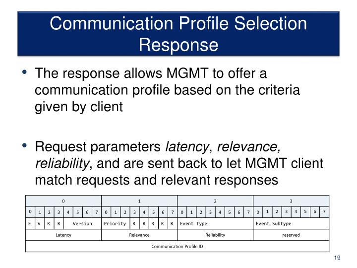Communication Profile Selection Response