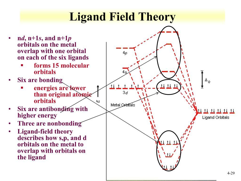 PPT - Orbitals and energetics PowerPoint Presentation - ID