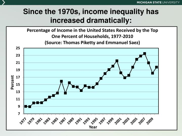 Since the 1970s, income inequality has increased dramatically: