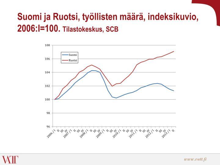 Suomi ja Ruotsi, työllisten määrä, indeksikuvio, 2006:I=100.