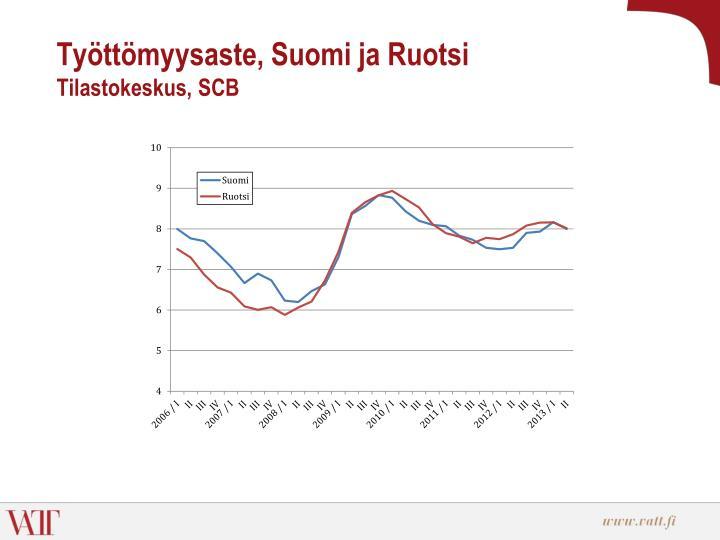 Työttömyysaste, Suomi ja Ruotsi