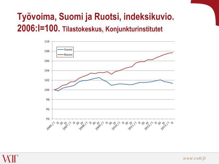 Työvoima, Suomi ja Ruotsi, indeksikuvio. 2006:I=100.