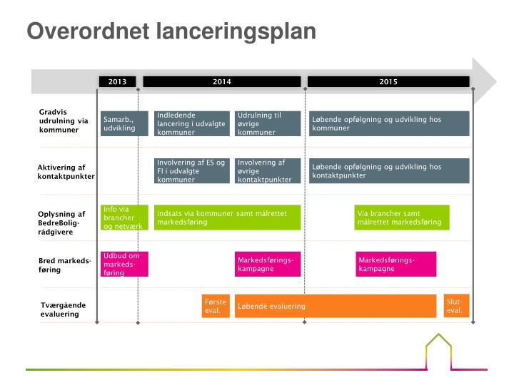 Overordnet lanceringsplan