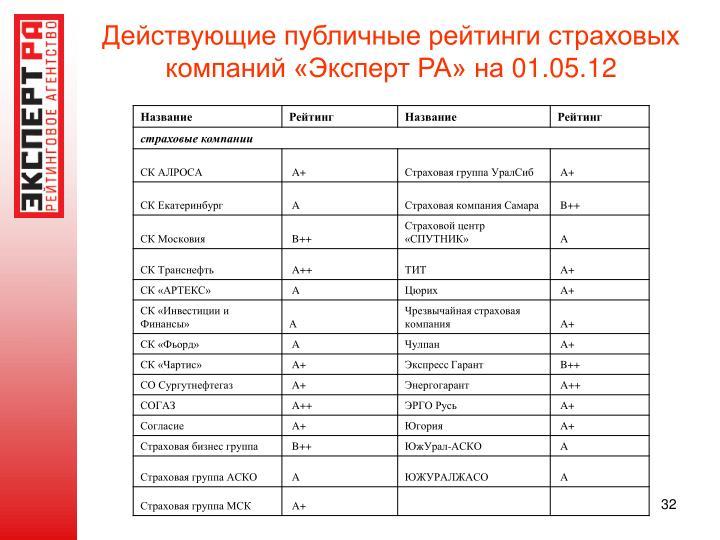 Действующие публичные рейтинги страховых компаний «Эксперт РА» на