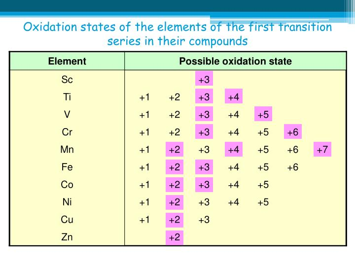 Oxidation states of the elements of the first transition series in their compounds