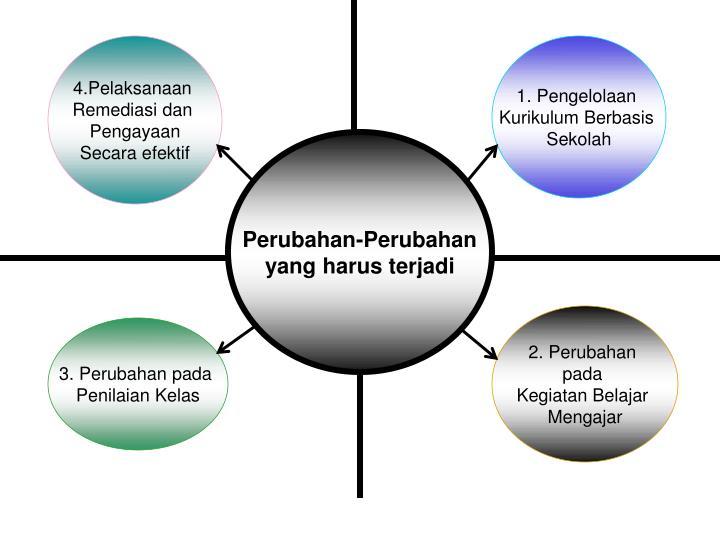 4.Pelaksanaan