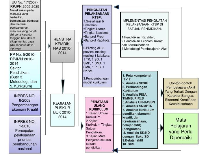 UU No. 17/2007-RPJPN 2005-2025