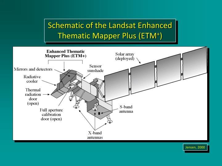 Schematic of the Landsat Enhanced