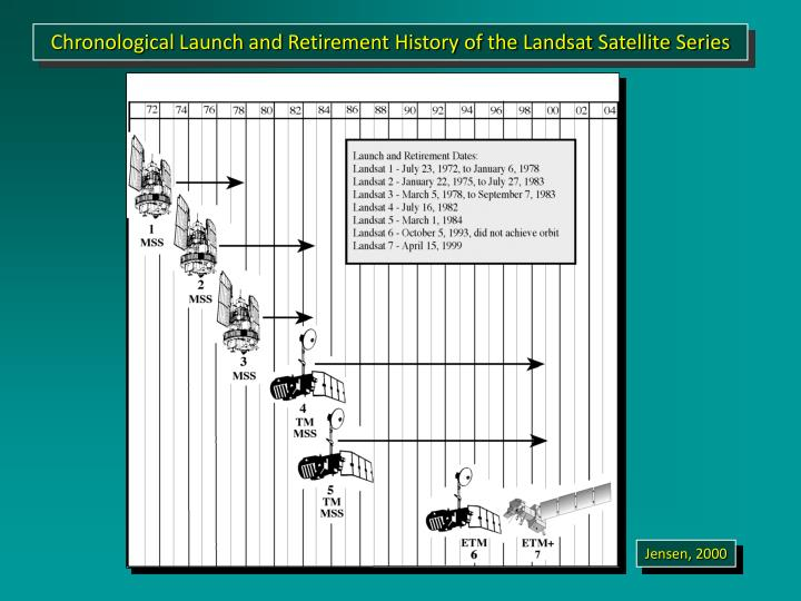 Chronological Launch and Retirement History of the Landsat Satellite Series
