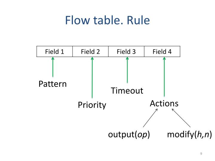 Flow table. Rule