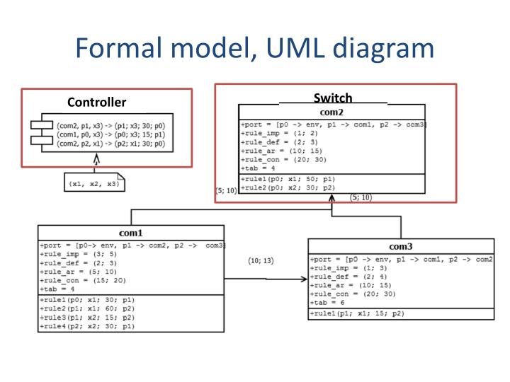 Formal model, UML diagram